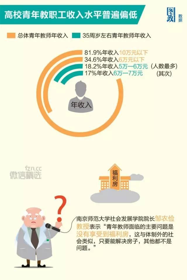 大学里,穷教授和富教授的差别有多大?