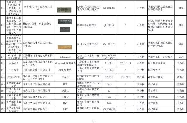网购商品超3成不合格!淘宝、京东、1号店都在售…