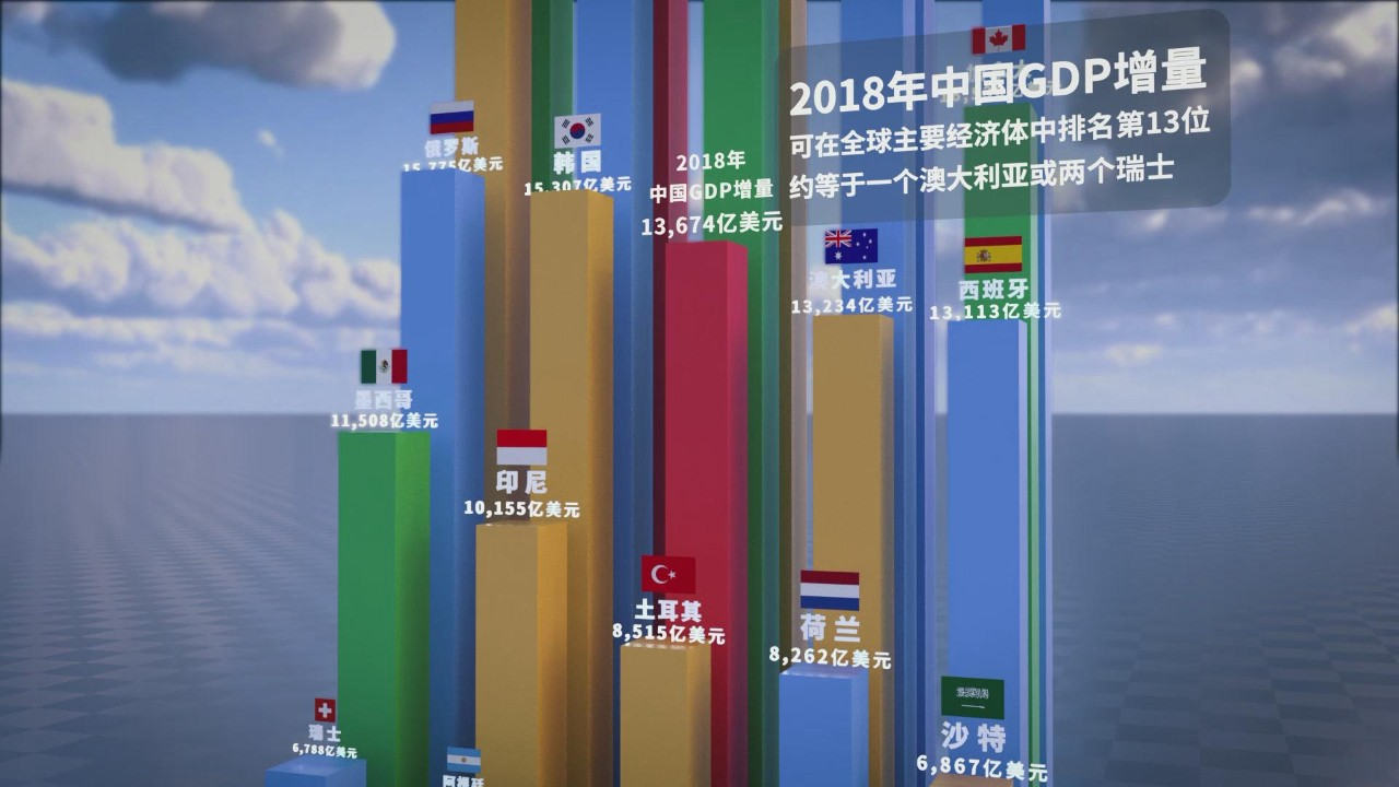 2018成绩单,来了!全年国内生产总值900309亿元,比上年增长6.6%。