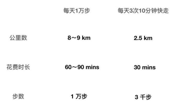 每天10000步能养生,竟是日本商家的营销骗局!?