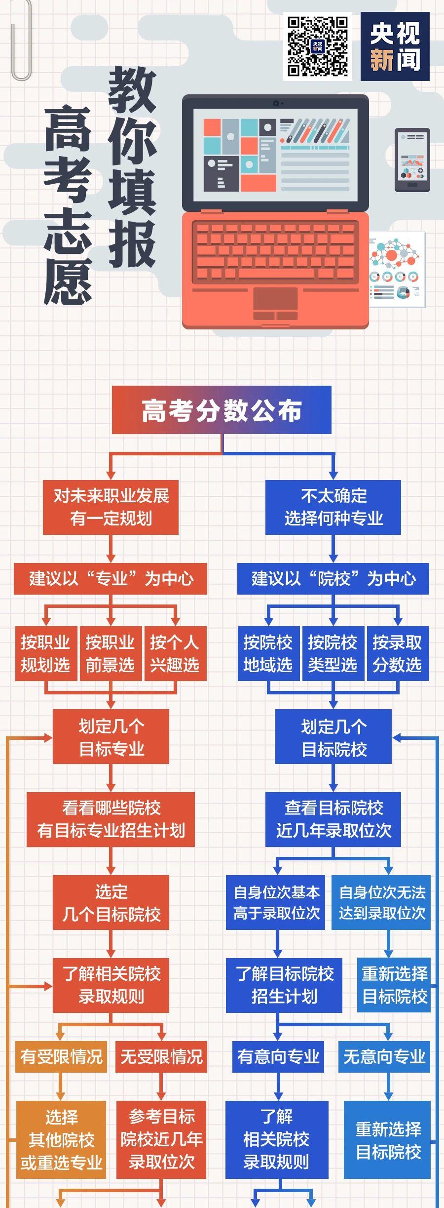 高考志愿如何填报,一张图说清了→