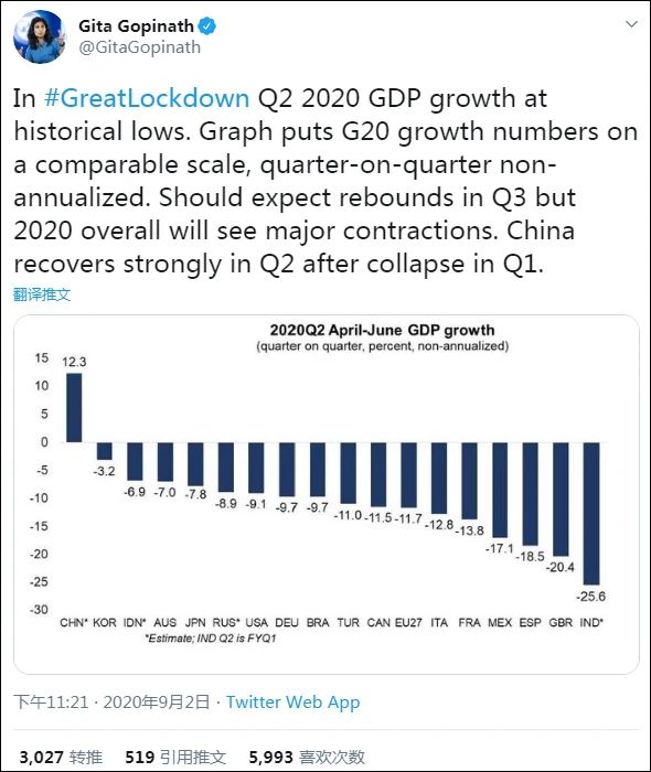 CHINA NO.1!G20成员国唯一正增长