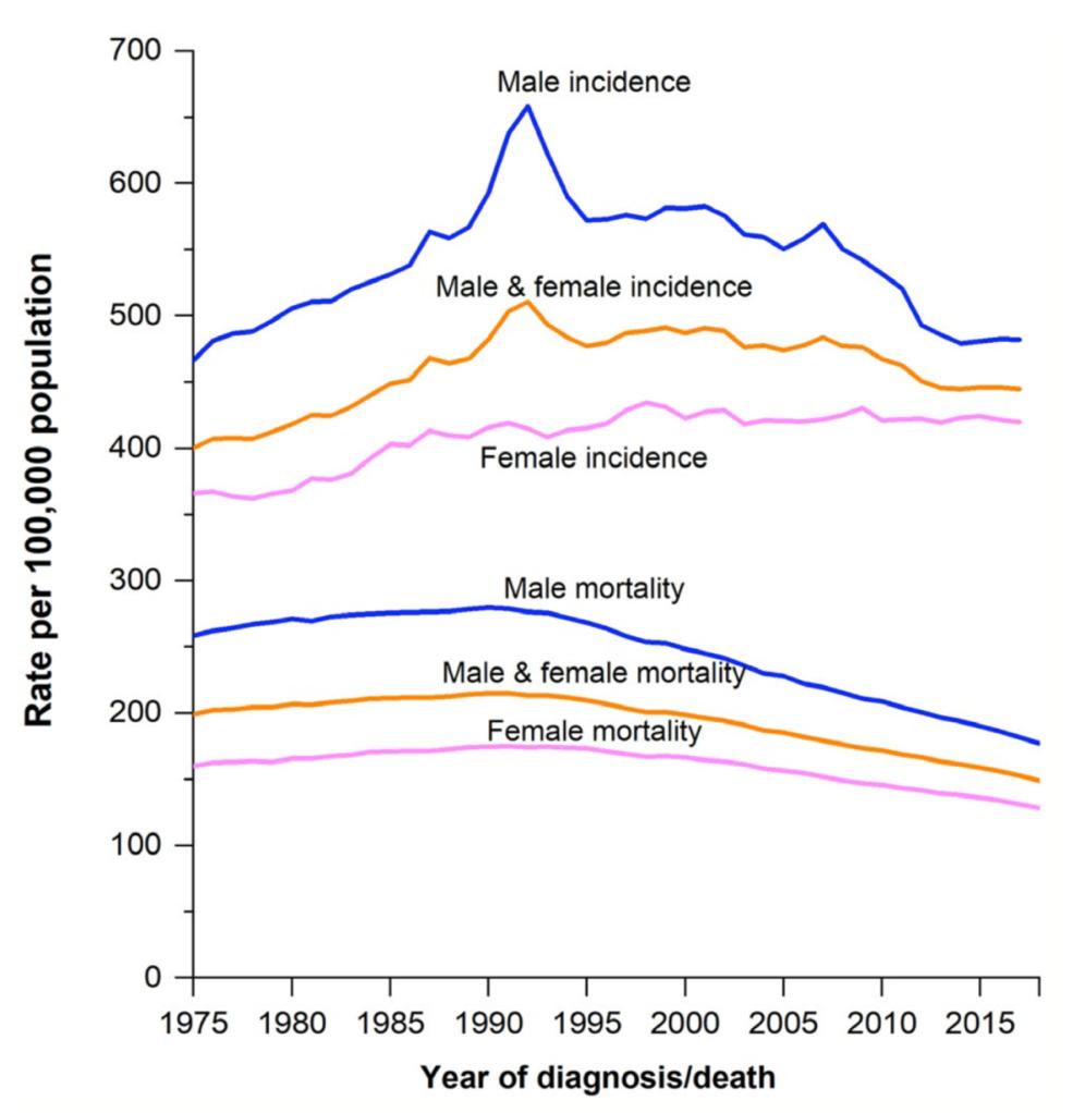 27年美国癌症死亡率下降31%,最大的原因是什么?