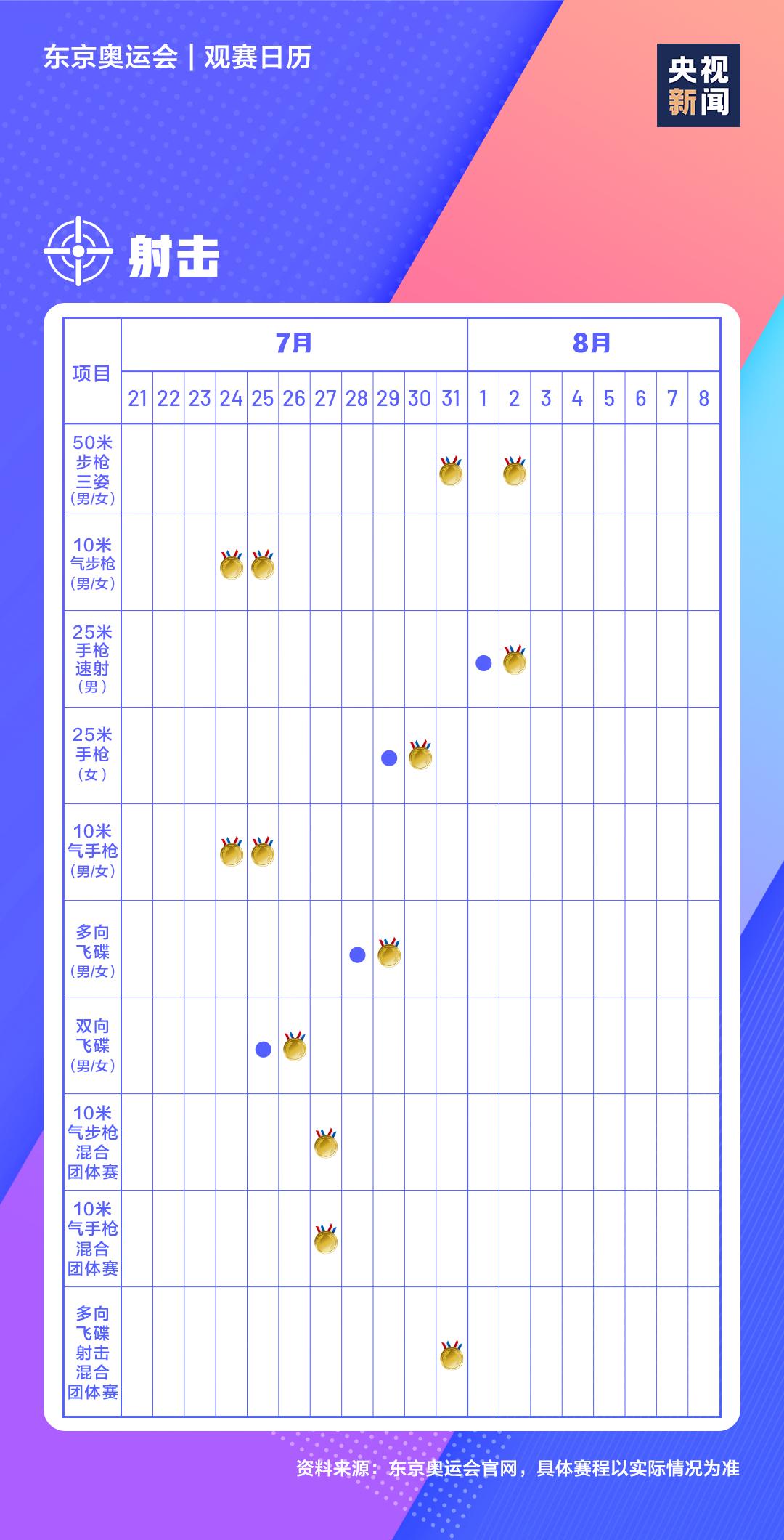 一图在手,奥运赛事全知晓!极简版东京奥运会观赛日历