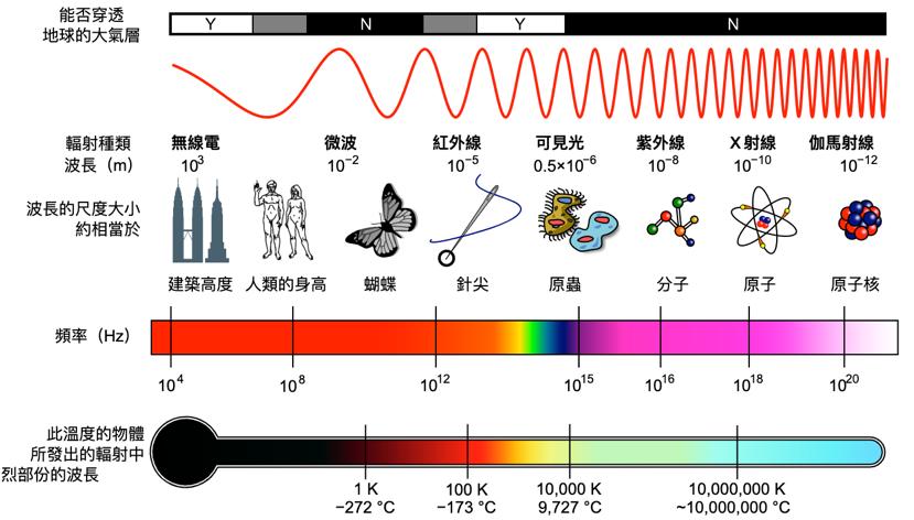 睡觉时手机放多远没辐射?边充电边玩,辐射更大?终于有答案了